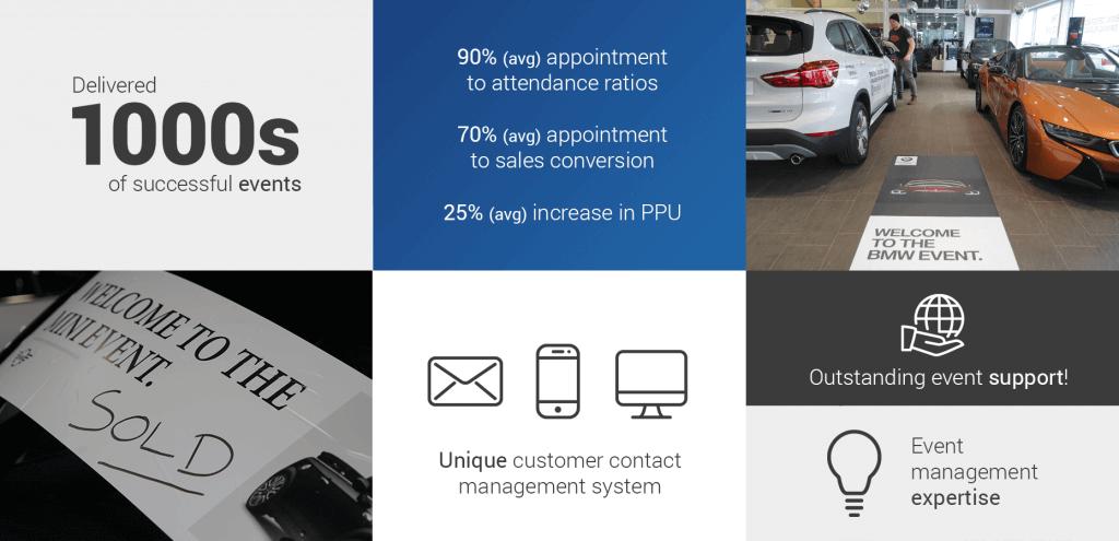 Car Sales Events stats