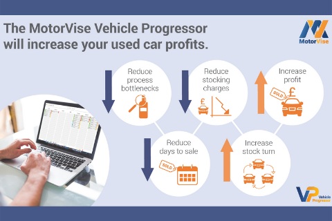 Do you know how long the vehicle preparation time in your car dealership really is?